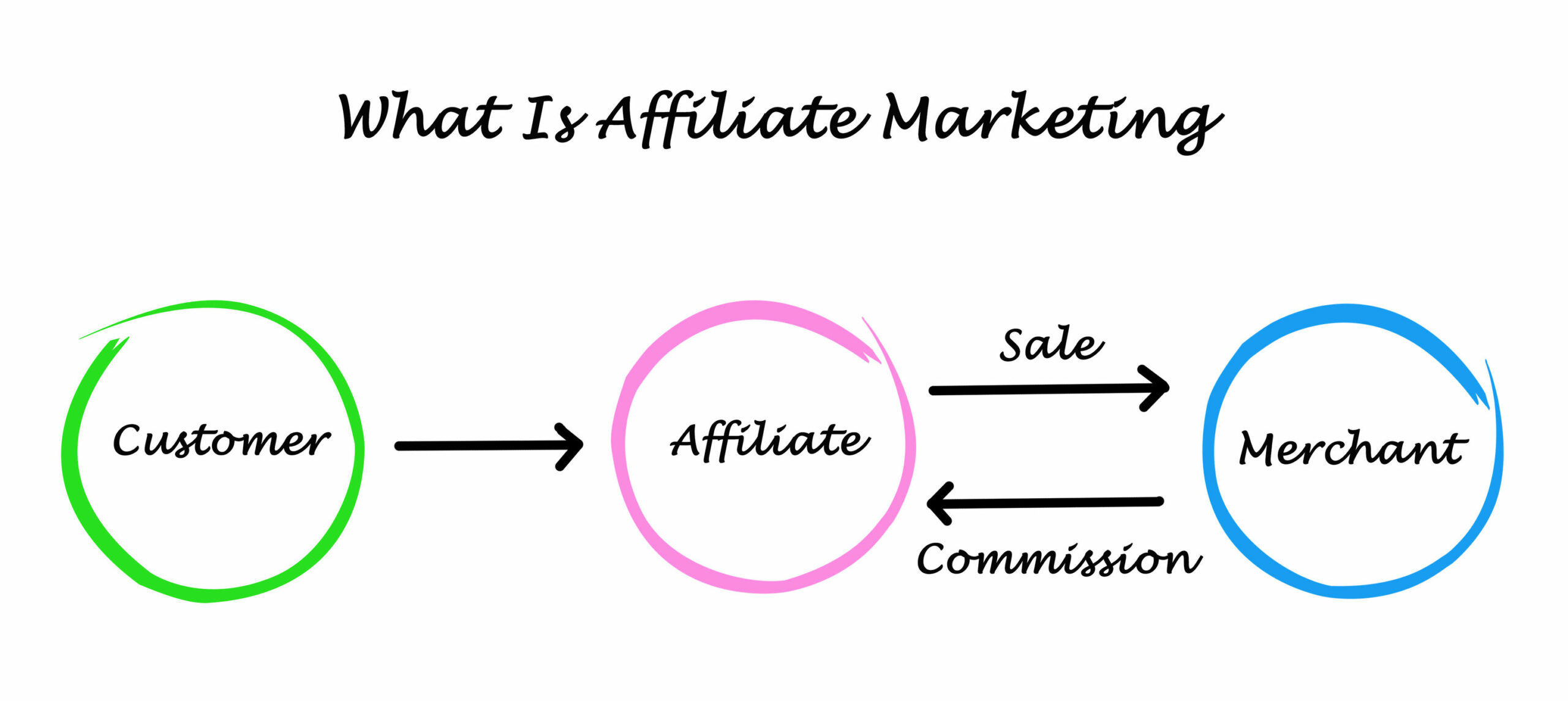 What is affiliate marketing explained image